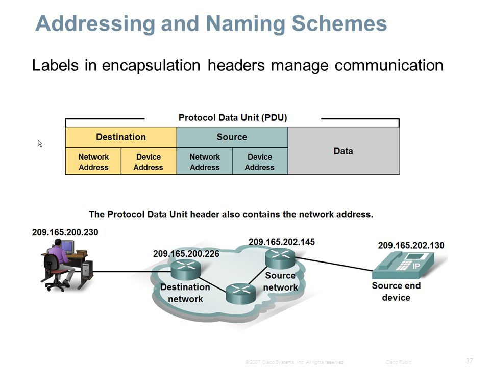 37 © 2007 Cisco Systems, Inc. All rights reserved.Cisco Public Addressing and Naming Schemes Labels in encapsulation headers manage communication