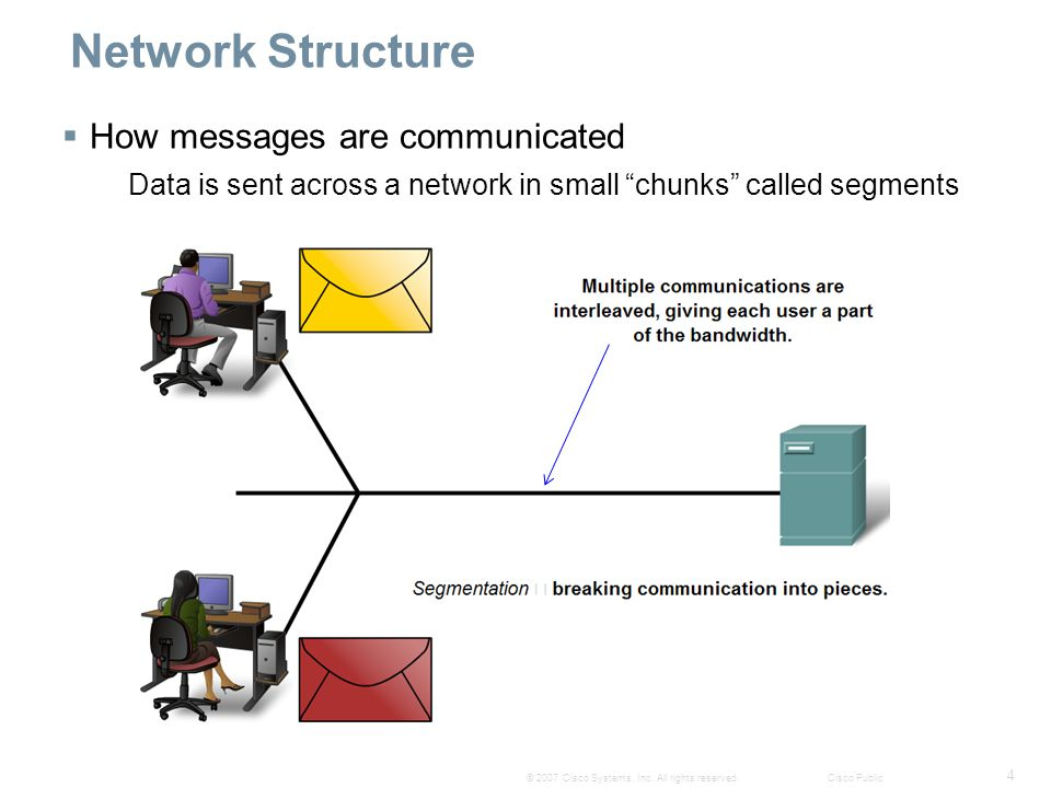 4 © 2007 Cisco Systems, Inc. All rights reserved.Cisco Public Network Structure  How messages are communicated Data is sent across a network in small