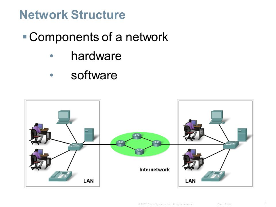 5 © 2007 Cisco Systems, Inc. All rights reserved.Cisco Public Network Structure  Components of a network hardware software