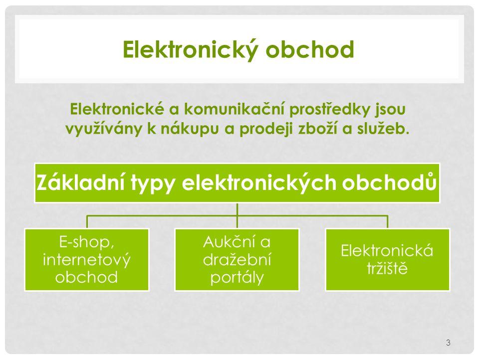 Elektronický obchod Základní typy elektronických obchodů E-shop, internetový obchod Aukční a dražební portály Elektronická tržiště Elektronické a komunikační prostředky jsou využívány k nákupu a prodeji zboží a služeb.