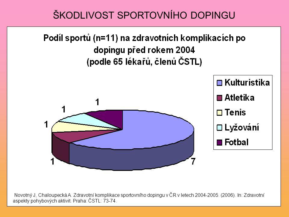 ŠKODLIVOST SPORTOVNÍHO DOPINGU Novotný J, Chaloupecká A. Zdravotní komplikace sportovního dopingu v ČR v letech 2004-2005. (2006). In: Zdravotní aspek