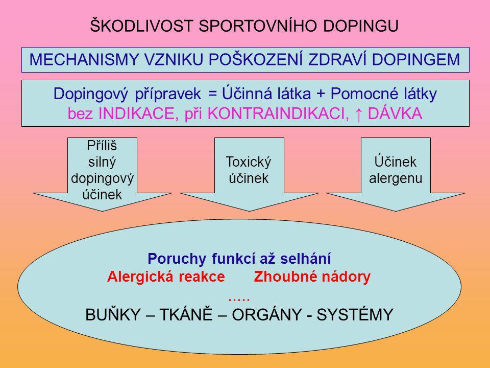 Dopingový přípravek = Účinná látka + Pomocné látky bez INDIKACE, při KONTRAINDIKACI, ↑ DÁVKA Poruchy funkcí až selhání Alergická reakceZhoubné nádory.