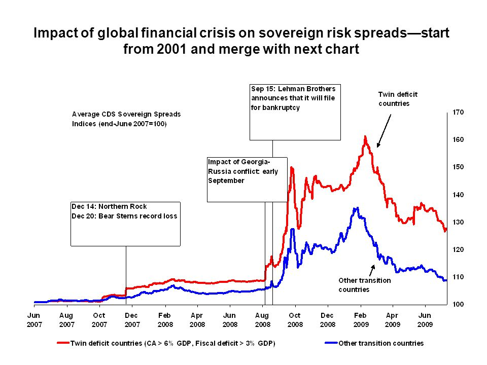 Impact of global financial crisis on sovereign risk spreads—start from 2001 and merge with next chart