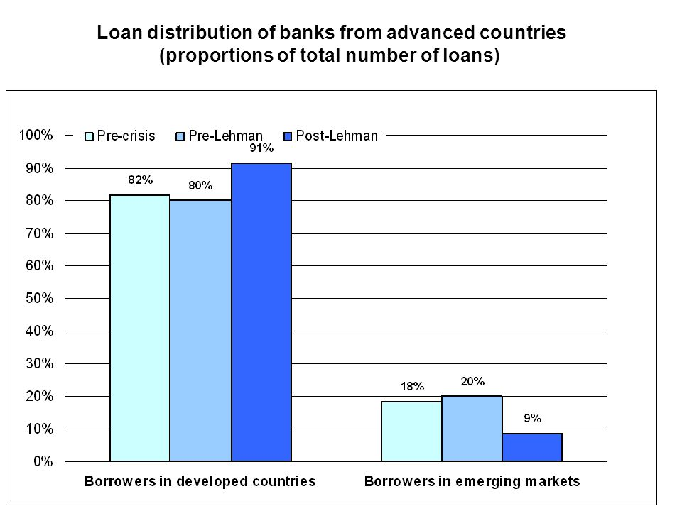 Loan distribution of banks from advanced countries (proportions of total number of loans)