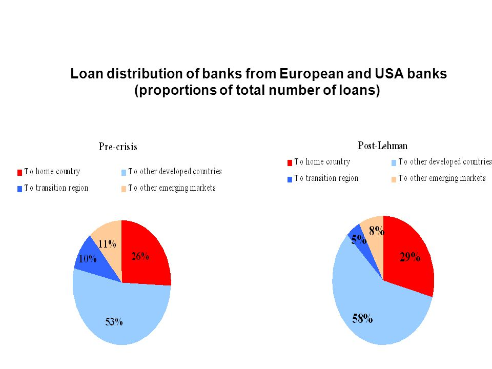 Loan distribution of banks from European and USA banks (proportions of total number of loans)
