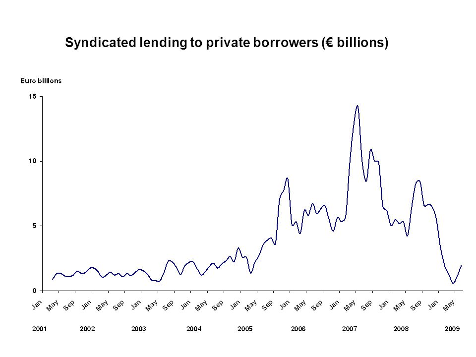 Syndicated lending to private borrowers (€ billions)