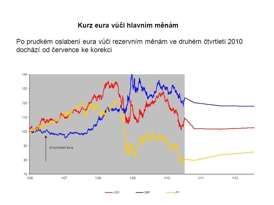 Kurz eura vůči hlavním měnám Po prudkém oslabení eura vůči rezervním měnám ve druhém čtvrtletí 2010 dochází od července ke korekci