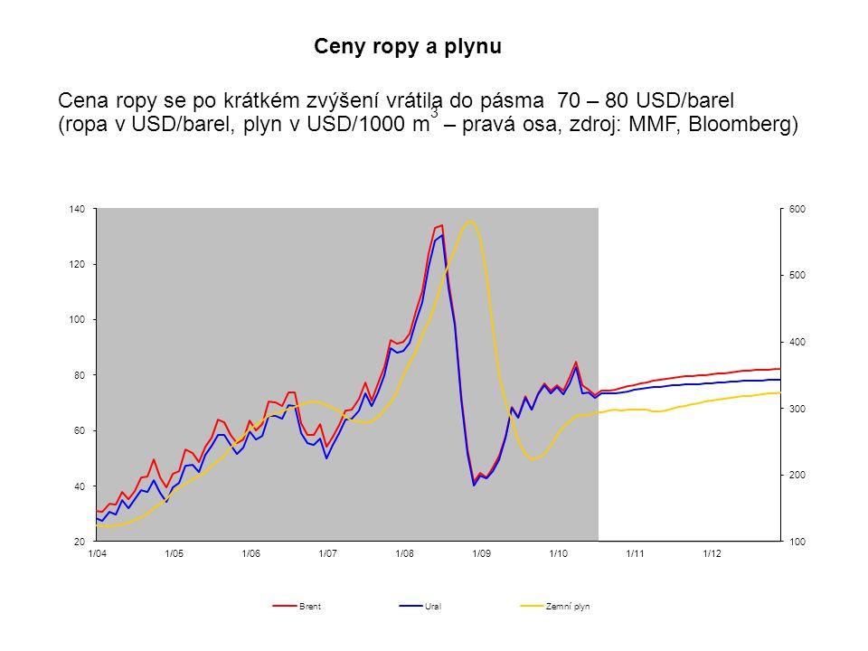 Ceny ropy a plynu Cena ropy se po krátkém zvýšení vrátila do pásma 70 – 80 USD/barel (ropa v USD/barel, plyn v USD/1000 m 3 – pravá osa, zdroj: MMF, B