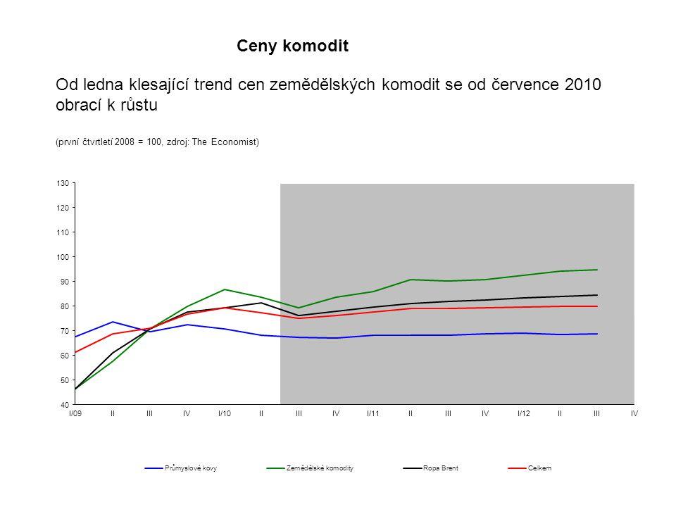 Ceny komodit Od ledna klesající trend cen zemědělských komodit se od července 2010 obrací k růstu (první čtvrtletí 2008 = 100, zdroj: The Economist)