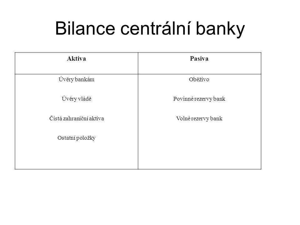 Bilance centrální banky AktivaPasiva Úvěry bankámOběživo Úvěry vláděPovinné rezervy bank Čistá zahraniční aktivaVolné rezervy bank Ostatní položky
