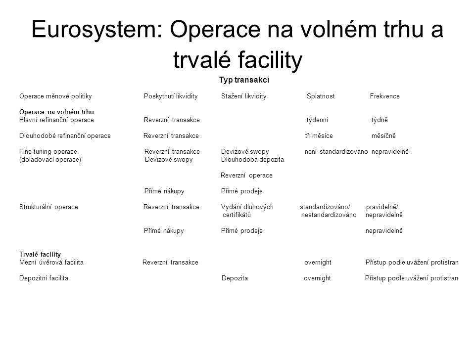 Eurosystem: Operace na volném trhu a trvalé facility Typ transakcí Operace měnové politikyPoskytnutí likvidityStažení likvidity Splatnost Frekvence Op