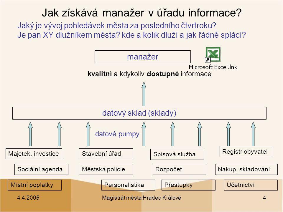 4.4.2005Magistrát města Hradec Králové4 Jak získává manažer v úřadu informace.