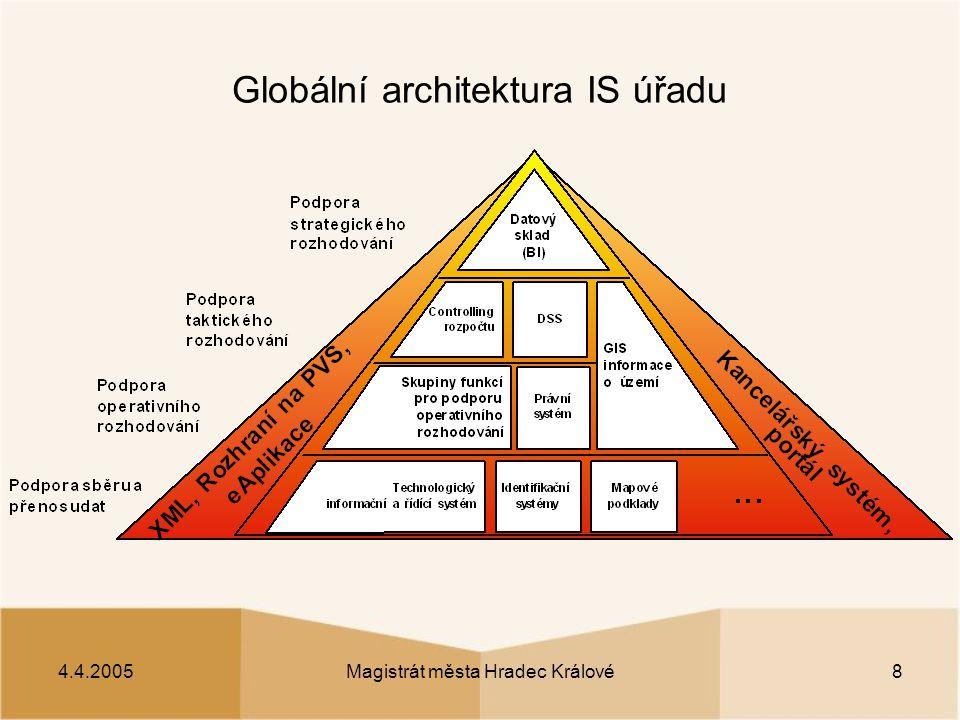 4.4.2005Magistrát města Hradec Králové8 Globální architektura IS úřadu