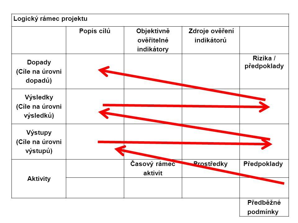 Logický rámec projektu Popis cílů Objektivně ověřitelné indikátory Zdroje ověření indikátorů Dopady (Cíle na úrovni dopadů) Rizika / předpoklady Výsle