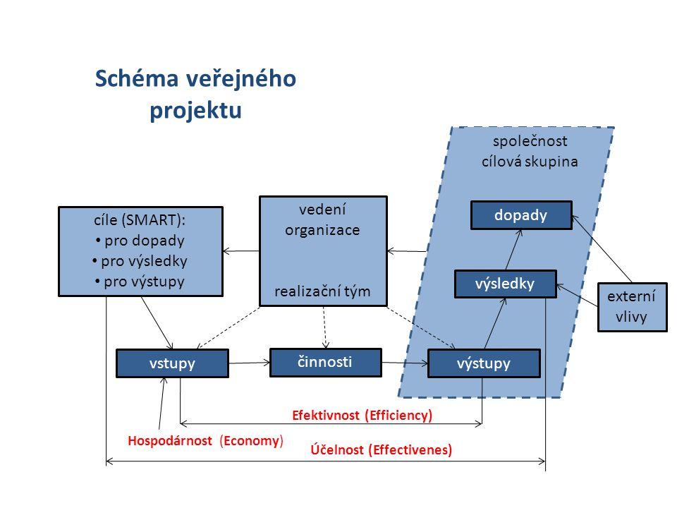 společnost cílová skupina vstupy činnosti výstupy výsledky dopady externí vlivy vedení organizace realizační tým cíle (SMART): pro dopady pro výsledky