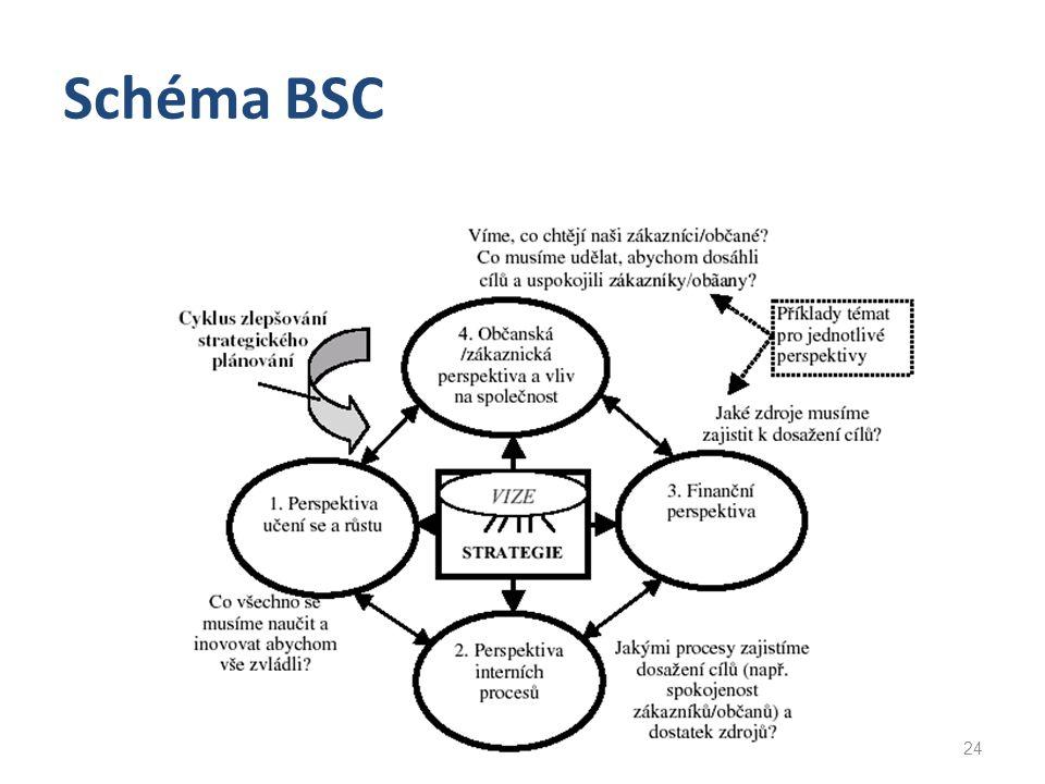 Schéma BSC 24