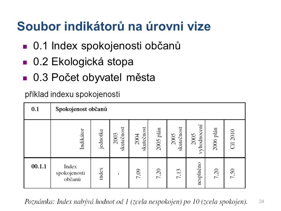 Soubor indikátorů na úrovni vize 34 0.1 Index spokojenosti občanů 0.2 Ekologická stopa 0.3 Počet obyvatel města příklad indexu spokojenosti