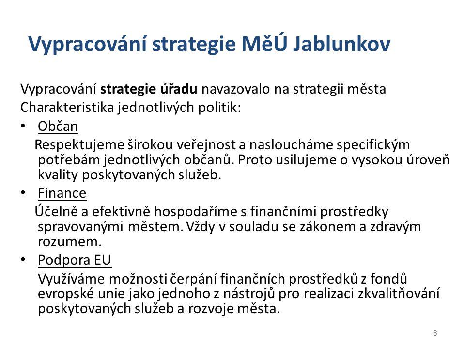 Vypracování strategie MěÚ Jablunkov Vypracování strategie úřadu navazovalo na strategii města Charakteristika jednotlivých politik: Občan Respektujeme