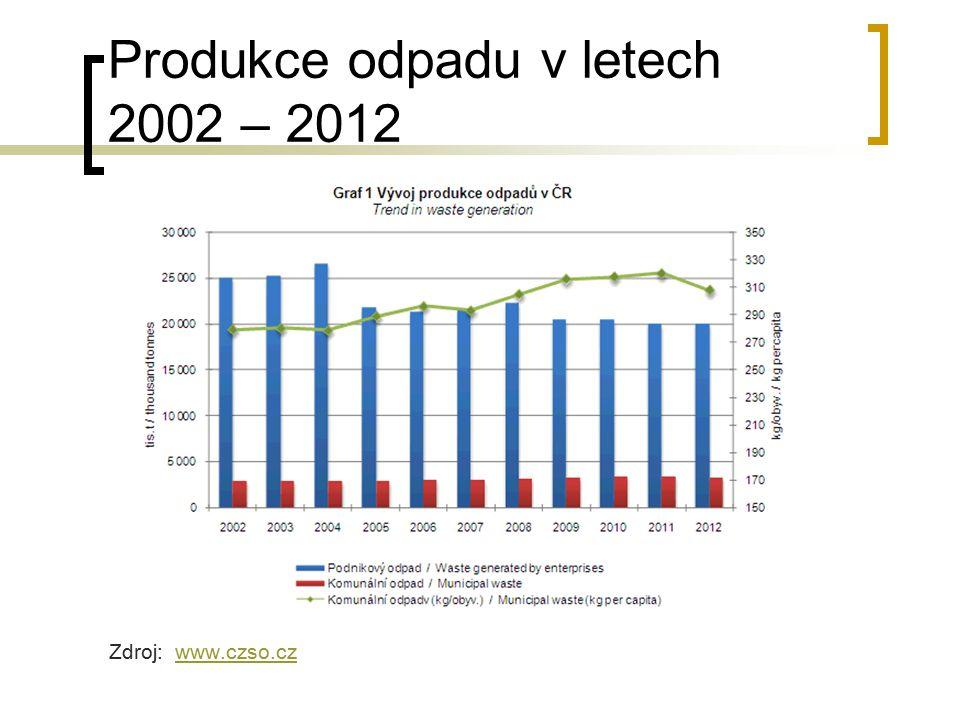 Produkce odpadu v letech 2002 – 2012 Zdroj: www.czso.czwww.czso.cz