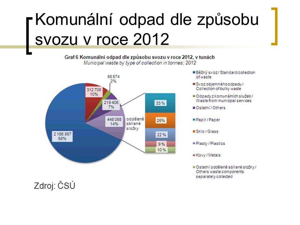 Komunální odpad dle způsobu svozu v roce 2012 Zdroj: ČSÚ