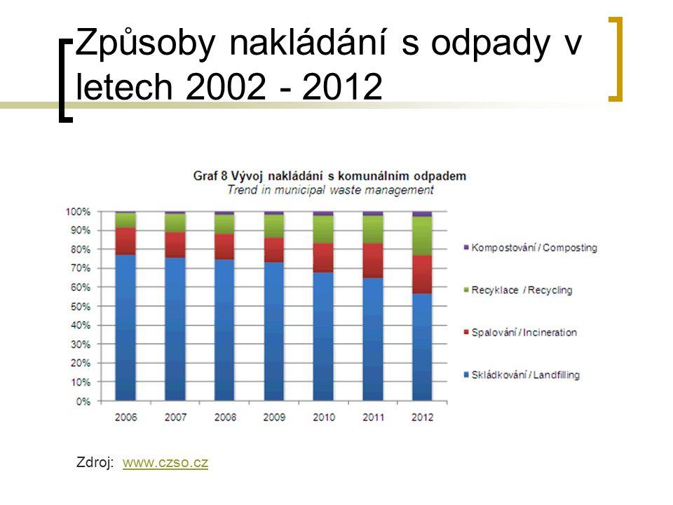 Způsoby nakládání s odpady v letech 2002 - 2012 Zdroj: www.czso.czwww.czso.cz