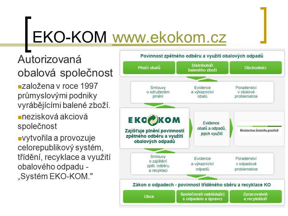 EKO-KOM www.ekokom.czwww.ekokom.cz Autorizovaná obalová společnost založena v roce 1997 průmyslovými podniky vyrábějícími balené zboží. nezisková akci