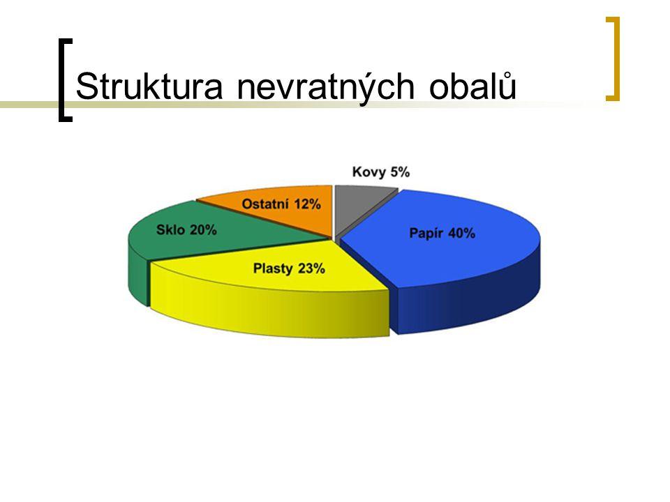 Struktura nevratných obalů