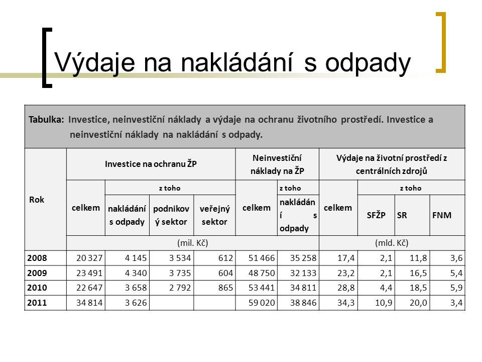 Výdaje na nakládání s odpady Tabulka: Investice, neinvestiční náklady a výdaje na ochranu životního prostředí. Investice a neinvestiční náklady na nak