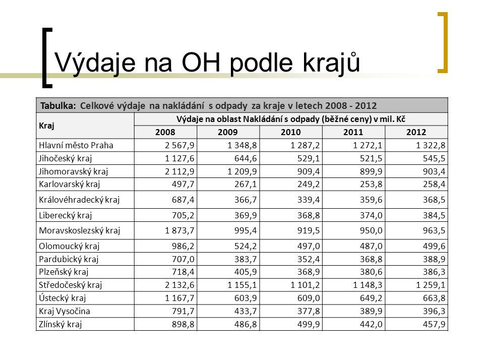 Výdaje na OH podle krajů Tabulka: Celkové výdaje na nakládání s odpady za kraje v letech 2008 - 2012 Kraj Výdaje na oblast Nakládání s odpady (běžné c