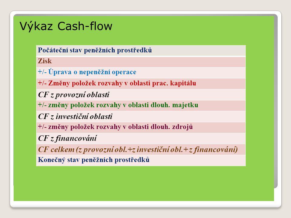 Výkaz Cash-flow Počáteční stav peněžních prostředků Zisk +/- Úprava o nepeněžní operace +/- Změny položek rozvahy v oblasti prac.