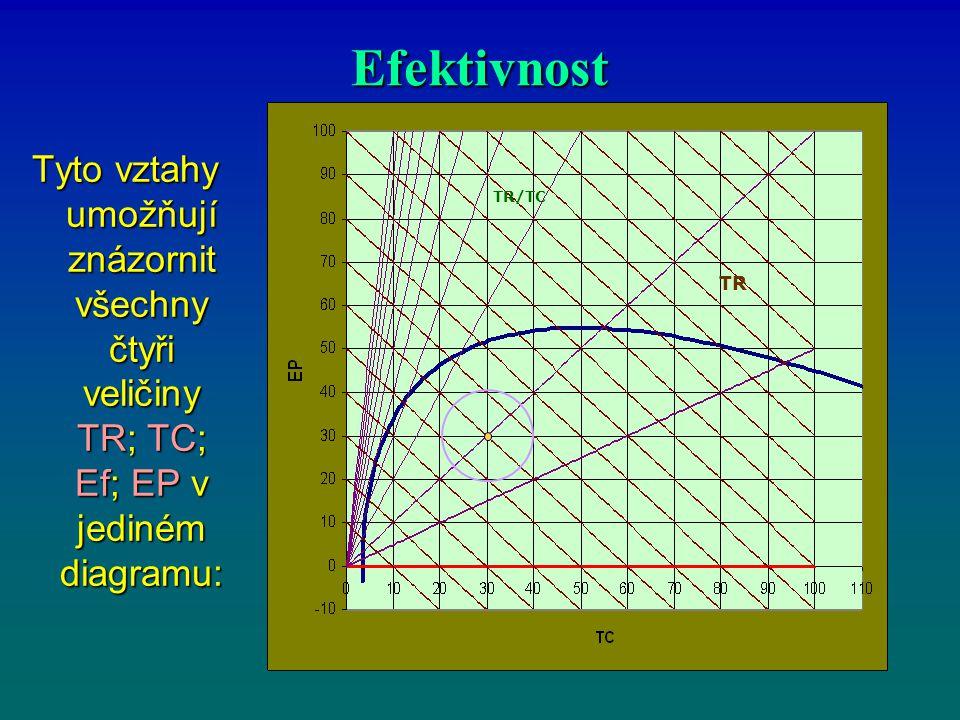 Efektivnost Tyto vztahy umožňují znázornit všechny čtyři veličiny TR; TC; Ef; EP v jediném diagramu: Tyto vztahy umožňují znázornit všechny čtyři veli