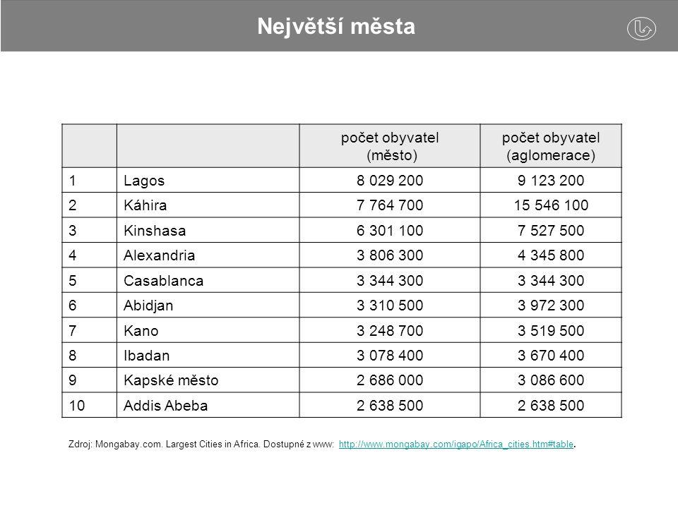 Největší města počet obyvatel (město) počet obyvatel (aglomerace) 1Lagos8 029 2009 123 200 2Káhira7 764 70015 546 100 3Kinshasa6 301 1007 527 500 4Ale