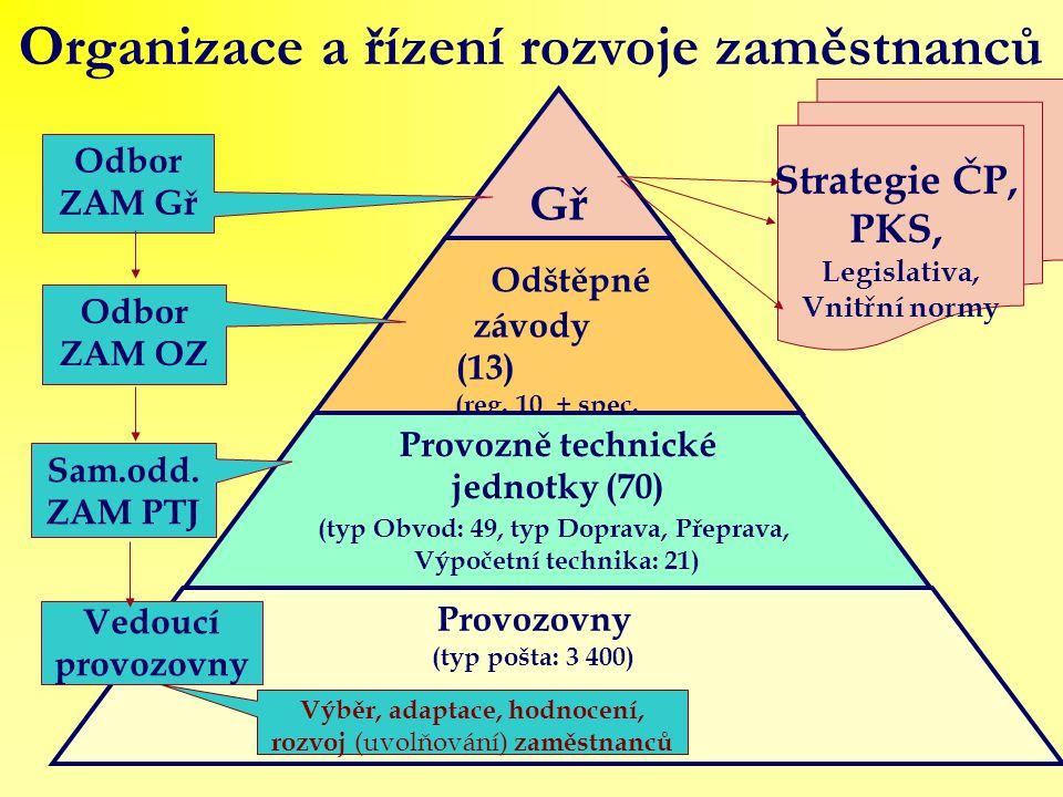 Organizace a řízení rozvoje zaměstnanců Gř Odštěpné závody (13) (reg.