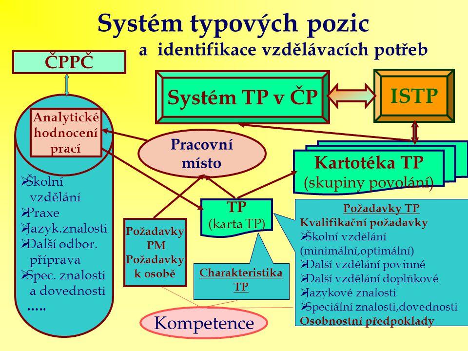 Systém typových pozic a identifikace vzdělávacích potřeb Pracovní místo Kartotéka TP (skupiny povolání) TP (karta TP) ISTP Systém TP v ČP  Školní vzdělání  Praxe  Jazyk.znalosti  Další odbor.