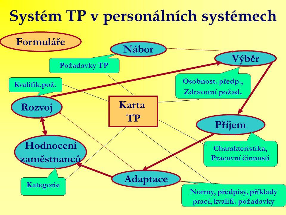Systém TP v personálních systémech Karta TP Nábor Výběr Požadavky TP Osobnost. předp., Zdravotní požad. Příjem Charakteristika, Pracovní činnosti Adap