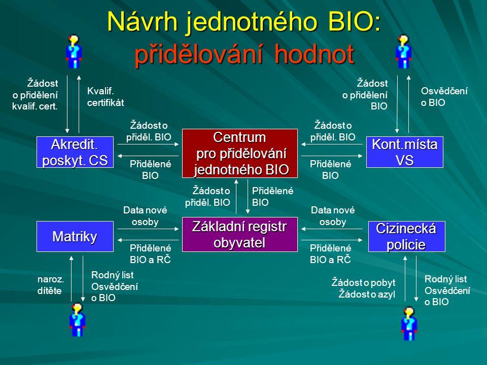 Návrh jednotného BIO: přidělování hodnot Centrum pro přidělování pro přidělování jednotného BIO jednotného BIO Základní registr obyvatel Matriky Cizin