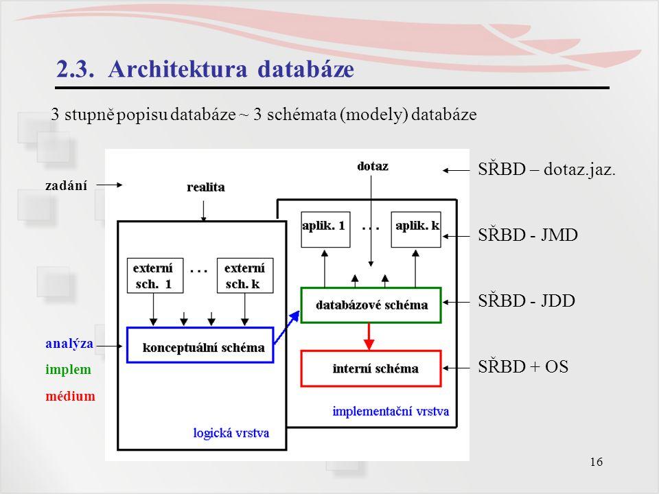 16 2.3. Architektura databáze 3 stupně popisu databáze ~ 3 schémata (modely) databáze SŘBD – dotaz.jaz. SŘBD - JMD SŘBD - JDD SŘBD + OS zadání analýza