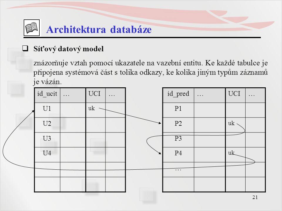 21 Architektura databáze  Síťový datový model znázorňuje vztah pomocí ukazatele na vazební entitu. Ke každé tabulce je připojena systémová část s tol