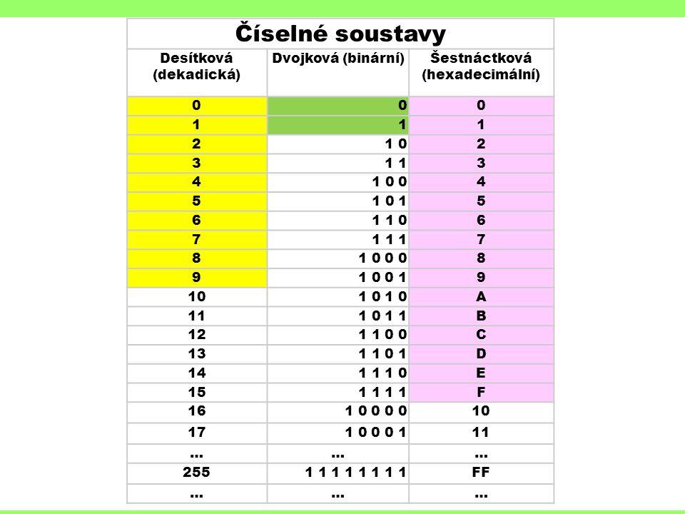 Číselné soustavy Desítková (dekadická) Dvojková (binární)Šestnáctková (hexadecimální) 000 111 21 02 31 3 41 0 04 51 0 15 61 1 06 71 1 17 81 0 0 08 91 0 0 19 10 A 111 0 1 1B 121 1 0 0C 131 1 0 1D 141 1 1 0E 151 1 F 161 0 0 0 010 171 0 0 0 111 ……… 2551 1 1 1 FF ………