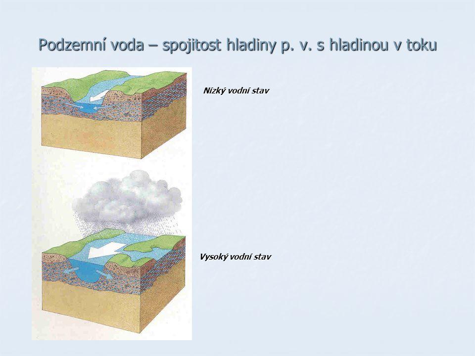 Podzemní voda – spojitost hladiny p. v. s hladinou v toku Nízký vodní stav Vysoký vodní stav