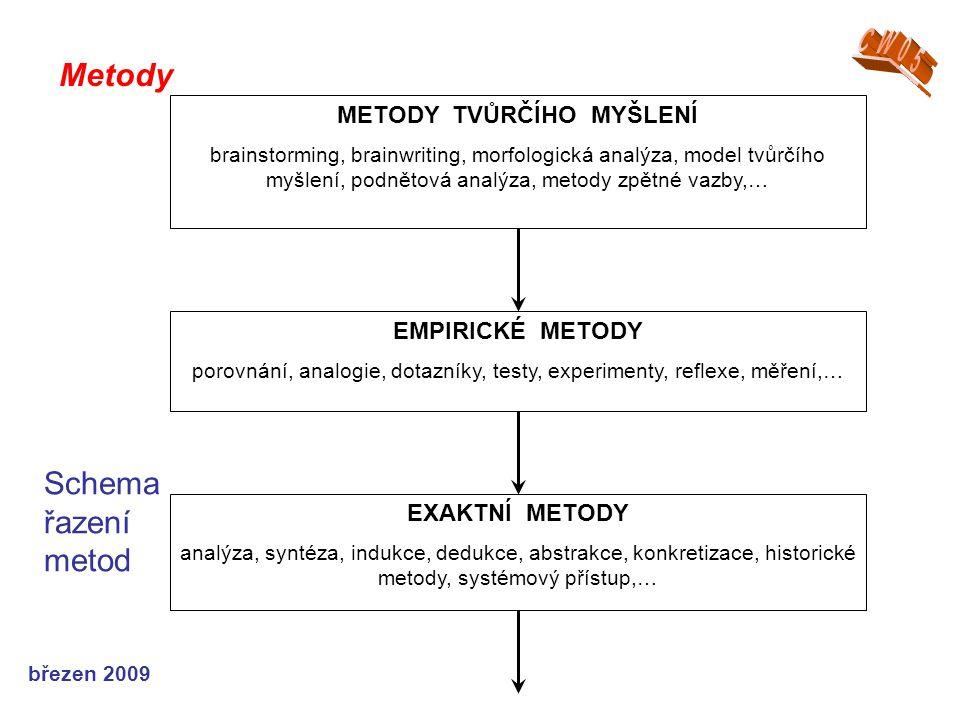 březen 2009 Metody Schema řazení metod METODY TVŮRČÍHO MYŠLENÍ brainstorming, brainwriting, morfologická analýza, model tvůrčího myšlení, podnětová analýza, metody zpětné vazby,… EMPIRICKÉ METODY porovnání, analogie, dotazníky, testy, experimenty, reflexe, měření,… EXAKTNÍ METODY analýza, syntéza, indukce, dedukce, abstrakce, konkretizace, historické metody, systémový přístup,…