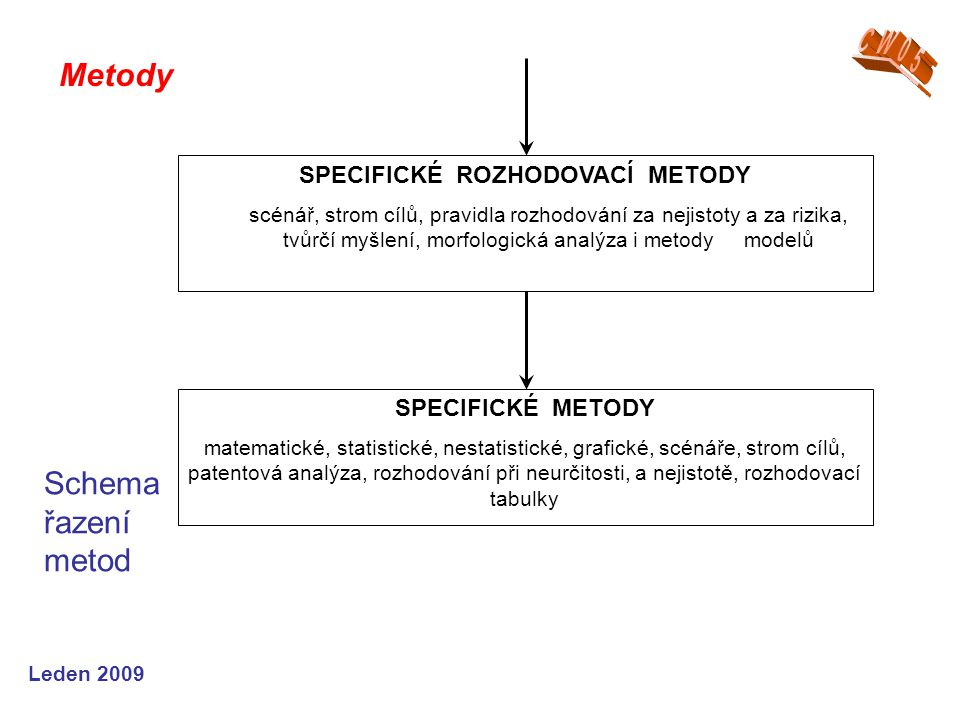 Leden 2009 Metody Schema řazení metod SPECIFICKÉ ROZHODOVACÍ METODY scénář, strom cílů, pravidla rozhodování za nejistoty a za rizika, tvůrčí myšlení, morfologická analýza i metody modelů SPECIFICKÉ METODY matematické, statistické, nestatistické, grafické, scénáře, strom cílů, patentová analýza, rozhodování při neurčitosti, a nejistotě, rozhodovací tabulky