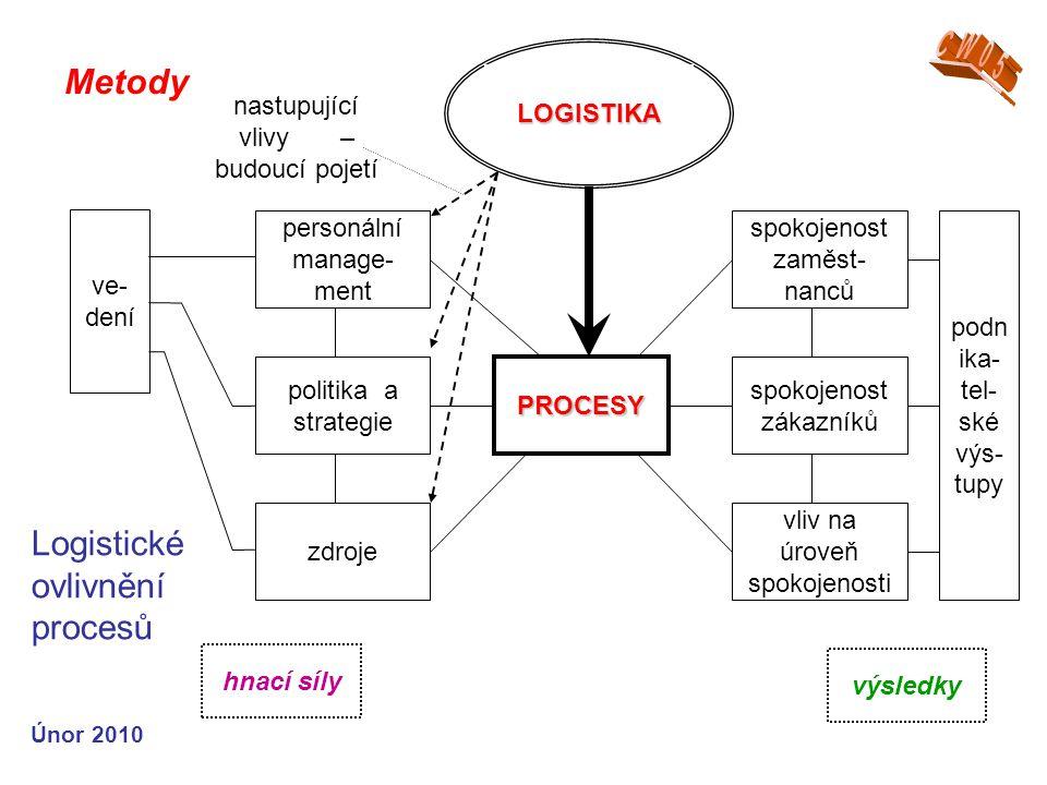 Únor 2010 Metody LOGISTIKA PROCESY spokojenost zákazníků politika a strategie vliv na úroveň spokojenosti spokojenost zaměst- nanců personální manage- ment zdroje ve- dení podn ika- tel- ské výs- tupy hnací síly výsledky nastupující vlivy – budoucí pojetí Logistické ovlivnění procesů
