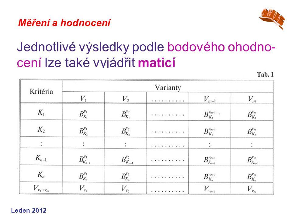 Leden 2012 Měření a hodnocení Jednotlivé výsledky podle bodového ohodno- cení lze také vyjádřit maticí