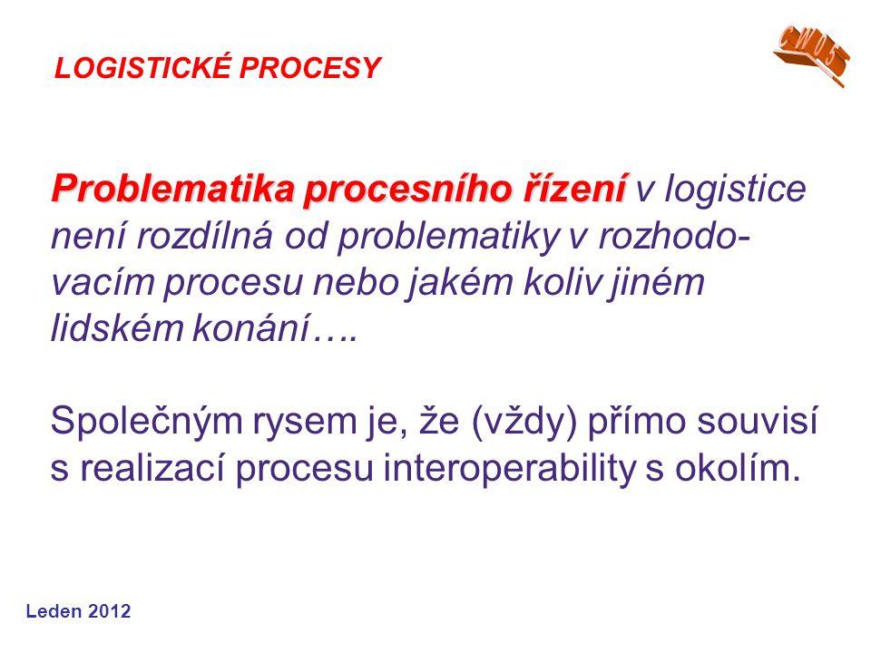 Leden 2012 LOGISTICKÉ PROCESY Problematika procesního řízení Problematika procesního řízení v logistice není rozdílná od problematiky v rozhodo- vacím