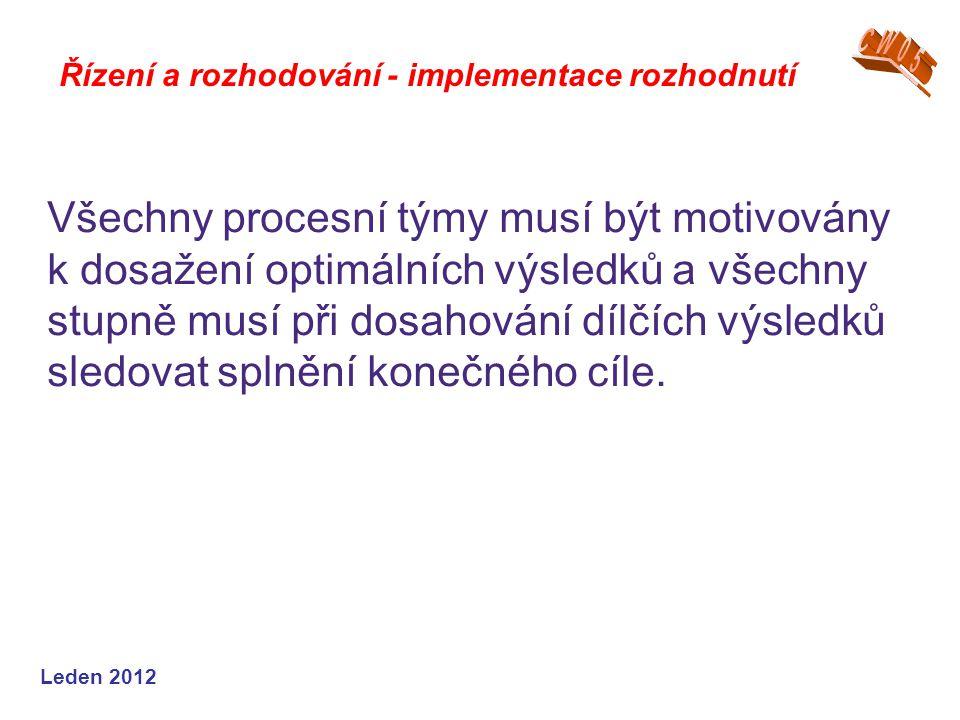 Leden 2012 Všechny procesní týmy musí být motivovány k dosažení optimálních výsledků a všechny stupně musí při dosahování dílčích výsledků sledovat splnění konečného cíle.