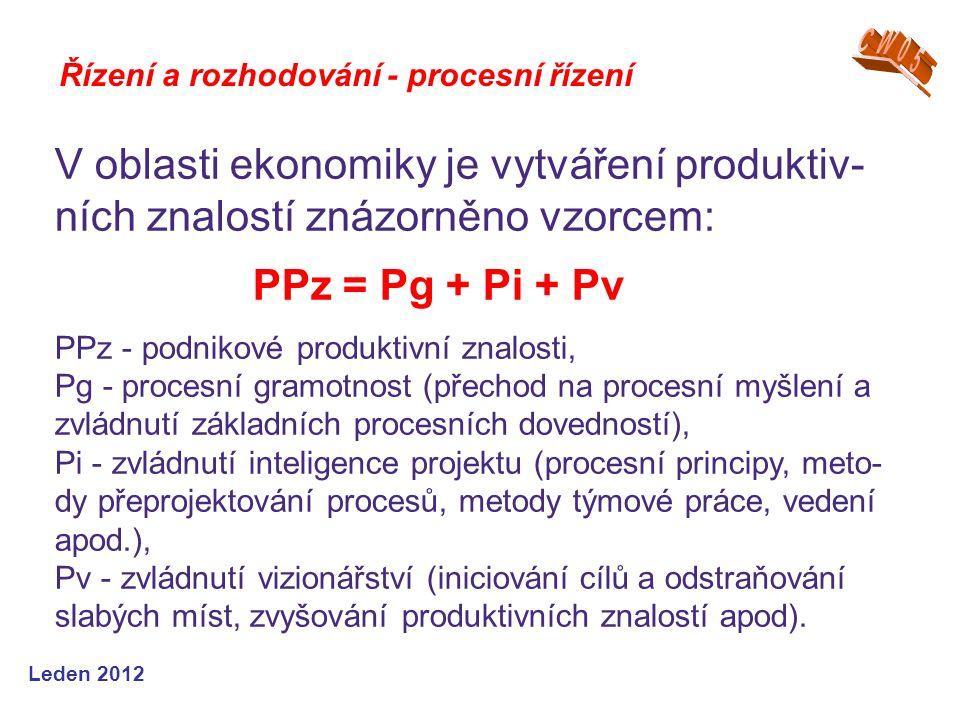Leden 2012 Řízení a rozhodování - procesní řízení V oblasti ekonomiky je vytváření produktiv- ních znalostí znázorněno vzorcem: PPz = Pg + Pi + Pv PPz - podnikové produktivní znalosti, Pg - procesní gramotnost (přechod na procesní myšlení a zvládnutí základních procesních dovedností), Pi - zvládnutí inteligence projektu (procesní principy, meto- dy přeprojektování procesů, metody týmové práce, vedení apod.), Pv - zvládnutí vizionářství (iniciování cílů a odstraňování slabých míst, zvyšování produktivních znalostí apod).