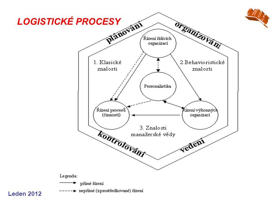 Řízení a rozhodování Vyjádření maticí