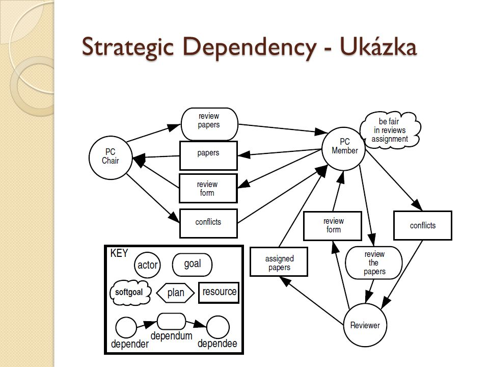 Strategic Dependency - Ukázka
