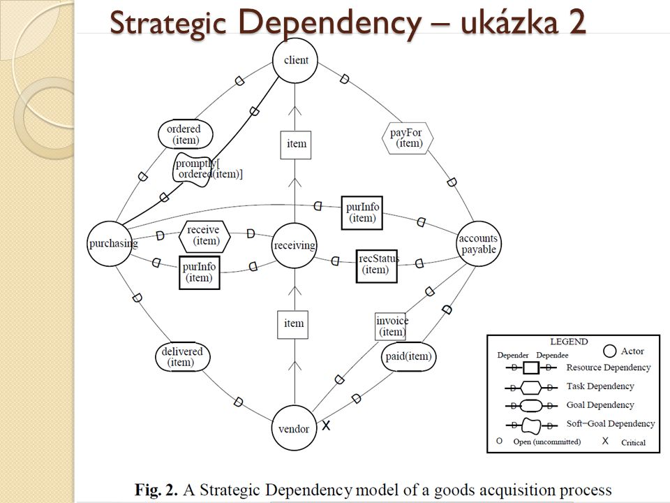 Strategic Dependency – ukázka 2